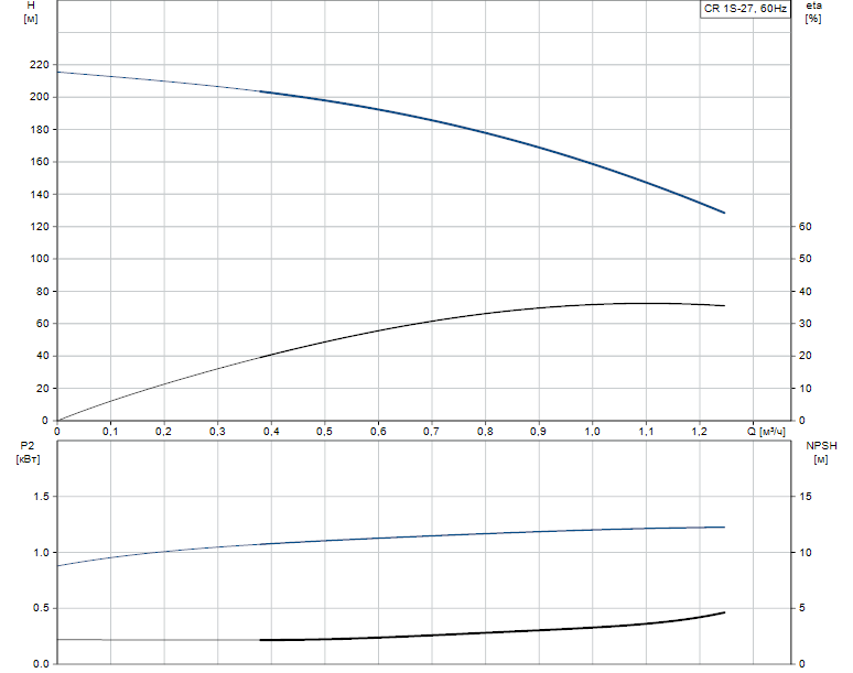 Гидравлические характеристики насоса Grundfos CR 1S-27 A-FGJ-A-E-HQQE артикул: 96560804