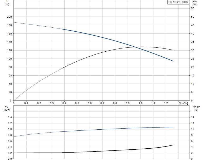 Гидравлические характеристики насоса Grundfos CR 1S-23 A-FGJ-A-V-HQQV артикул: 96570811