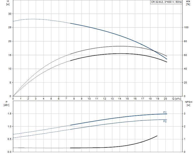 Гидравлические характеристики насоса Grundfos CR 32-6-2 A-F-A-E-HQQE артикул: 96657693