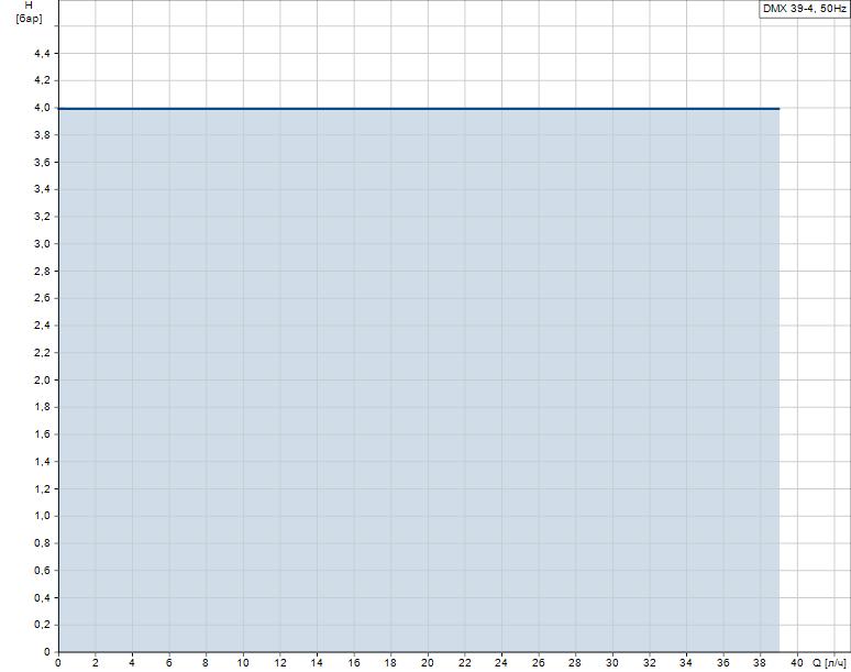 Гидравлические характеристики насоса Grundfos DMX 39-4 B-SS/T/SS-X-E1A1A1XEMNG артикул: 99772088
