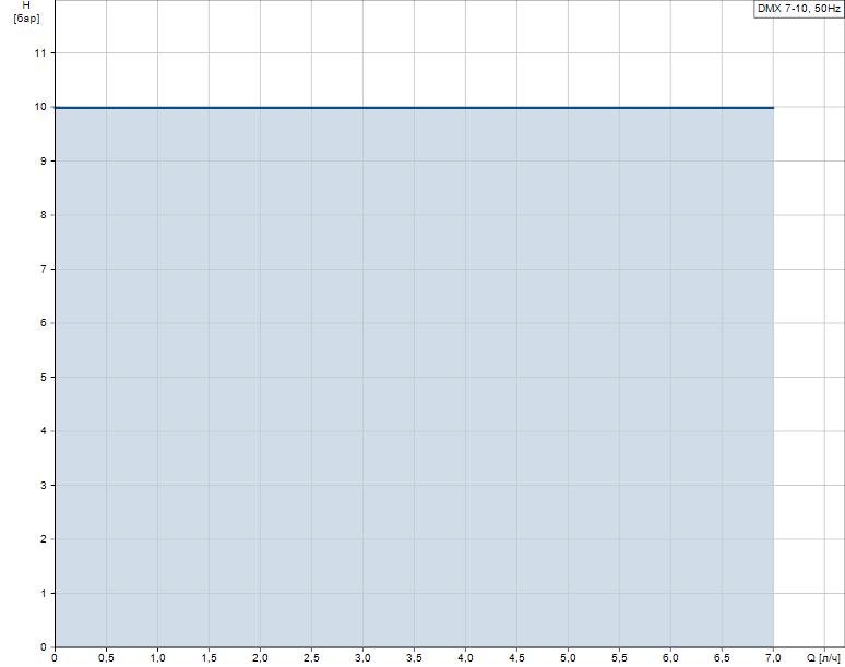 Гидравлические характеристики насоса Grundfos DMX 7-10 B-PP/E/SS-X-E1U2U2XEMNG артикул: 99772195