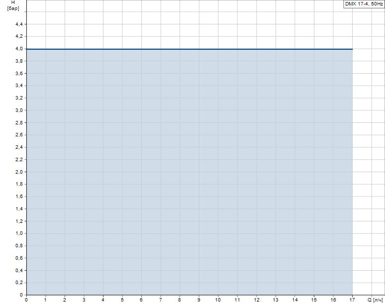Гидравлические характеристики насоса Grundfos DMX 17-4 AR-PP/V/C-S-G1U3U3FEMNG артикул: 99772030