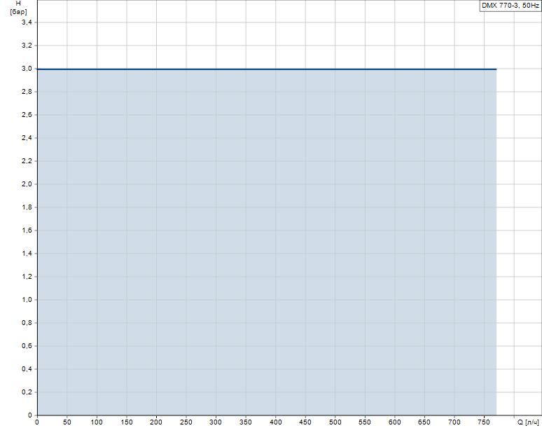 Гидравлические характеристики насоса Grundfos DMX 770-3 D-PP-L/V/PP-X-ETTE0 артикул: 96720960