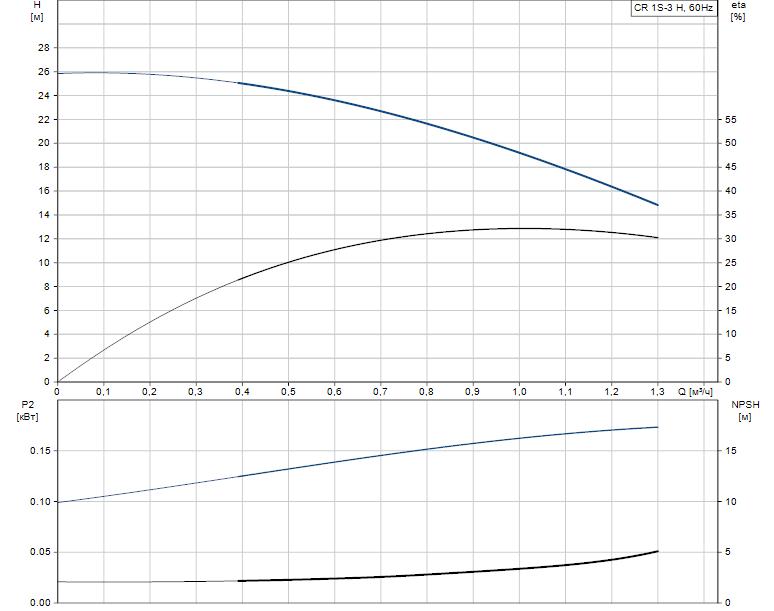 Гидравлические характеристики насоса Grundfos CR 1S-3 H H-GA-A-E-HQQE артикул: 96977830