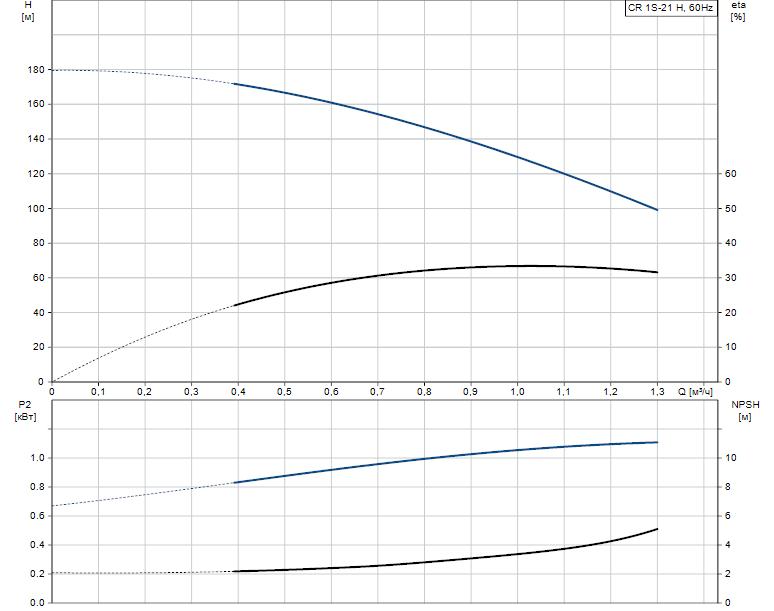Гидравлические характеристики насоса Grundfos CR 1S-21 H H-GA-A-E-HQQE артикул: 96977844