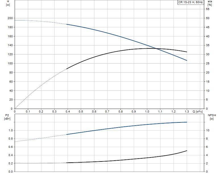 Гидравлические характеристики насоса Grundfos CR 1S-23 H H-GA-A-E-HQQE артикул: 96977845