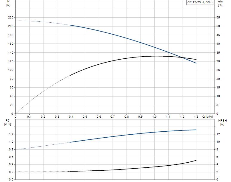 Гидравлические характеристики насоса Grundfos CR 1S-25 H H-GA-A-E-HQQE артикул: 96977846