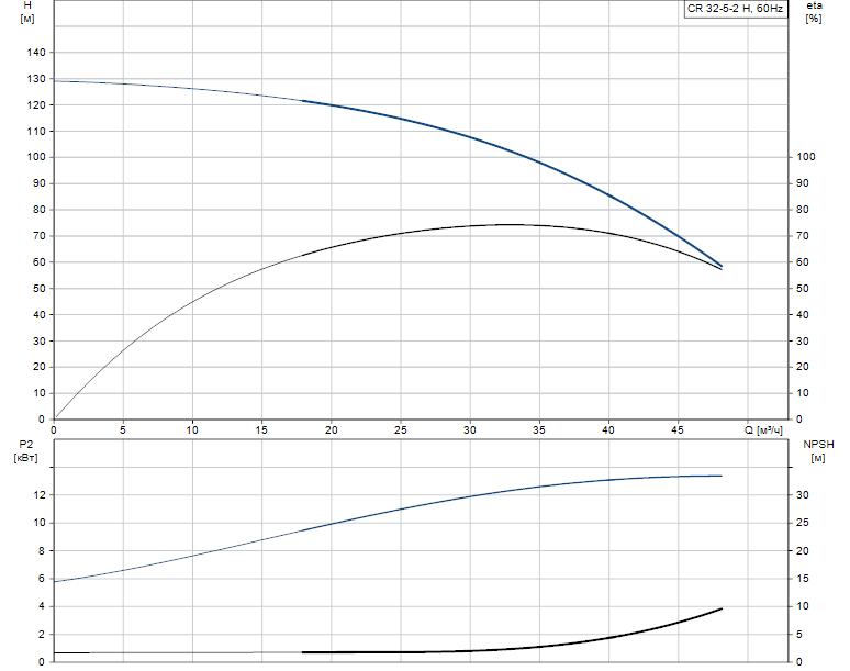 Гидравлические характеристики насоса Grundfos CR 32-5-2 H H-G22-A-V-KUBV артикул: 96983253
