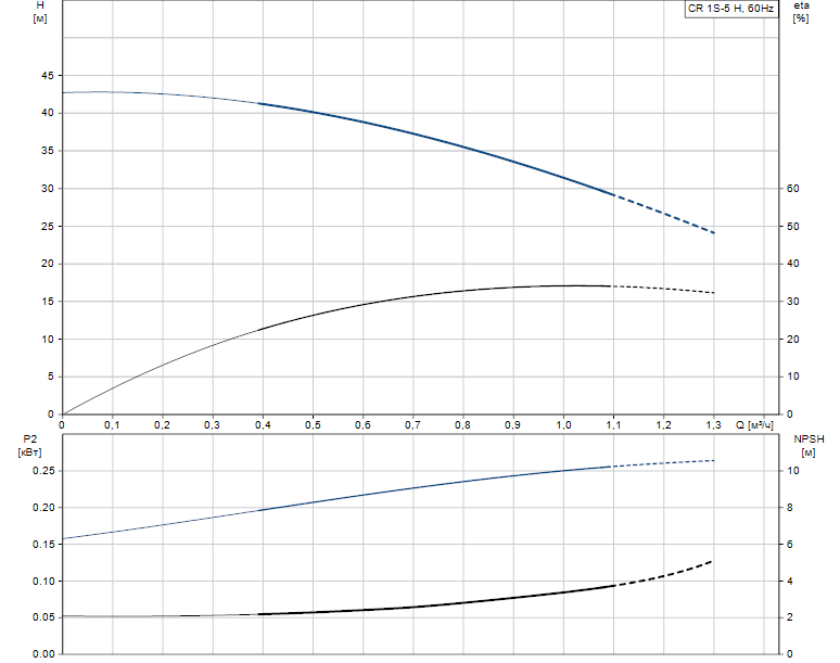 Гидравлические характеристики насоса Grundfos CR 1S-5 H H-GA-A-E-HQQE артикул: 97654542