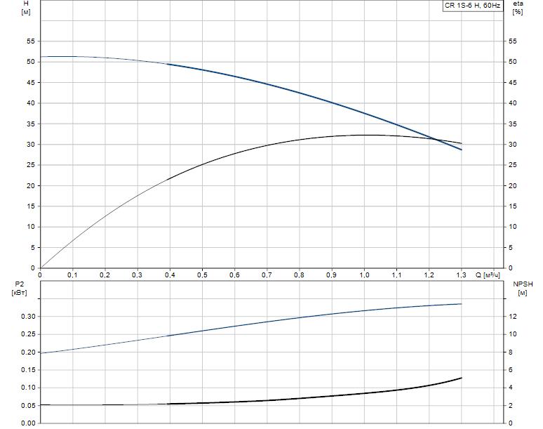Гидравлические характеристики насоса Grundfos CR 1S-6 H H-GA-A-E-HQQE артикул: 97654543