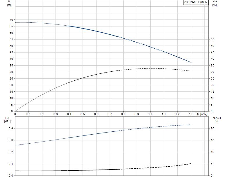 Гидравлические характеристики насоса Grundfos CR 1S-8 H H-GA-A-E-HQQE артикул: 97654545