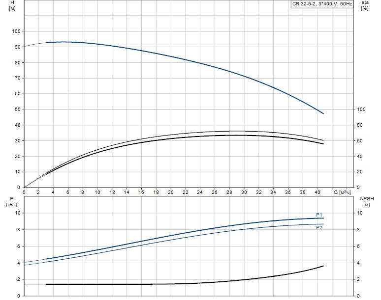 Гидравлические характеристики насоса Grundfos CR 32-5-2 K-F-A-E-HQQE артикул: 97923332