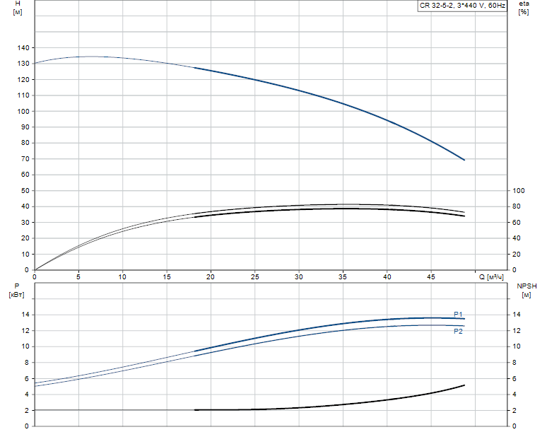 Гидравлические характеристики насоса Grundfos CR 32-5-2 K-F-A-E-HQQE артикул: 98558173