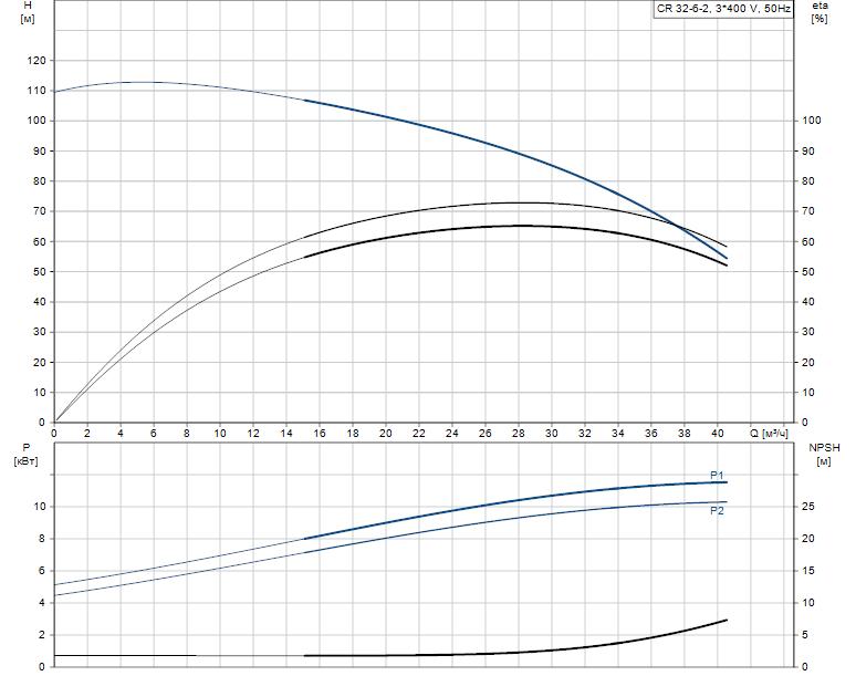 Гидравлические характеристики насоса Grundfos CR 32-6-2 артикул: 98899314
