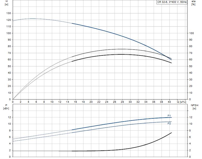 Гидравлические характеристики насоса Grundfos CR 32-6 артикул: 98899336