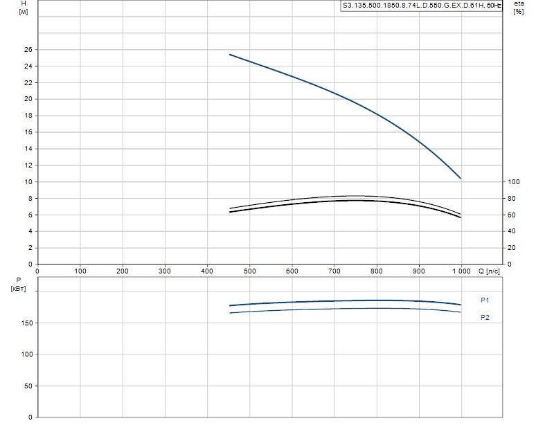 Гидравлические характеристики насоса Grundfos S3.135.500.1850.8.74L.D.550.G.EX.D.61H артикул: 99156602