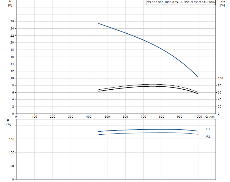 Гидравлические характеристики насоса Grundfos S3.135.500.1850.8.74L.H.550.G.EX.D.61H артикул: 99156603