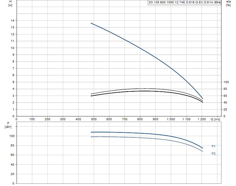 Гидравлические характеристики насоса Grundfos S3.135.600.1050.12.74E.D.616.G.EX.D.61H артикул: 99156632