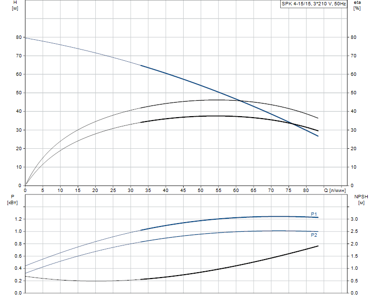 Гидравлические характеристики насоса Grundfos SPK 4-15/15 A-W-A-AUUV артикул: 39GR2515