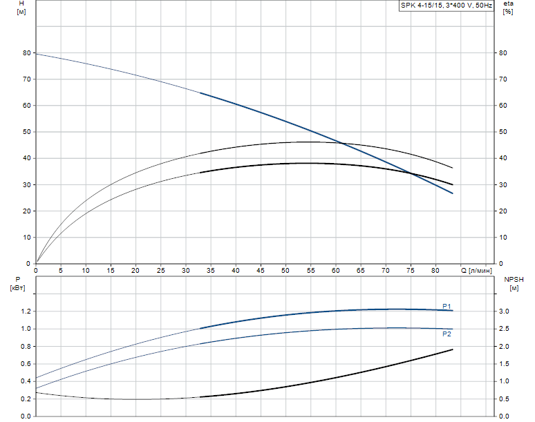 Гидравлические характеристики насоса Grundfos SPK 4-15/15 A-W-A-AUUV артикул: 3HGH2515