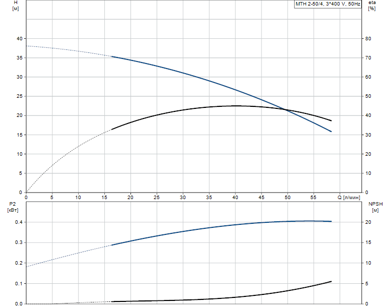 Гидравлические характеристики насоса Grundfos MTH 2-50/4 A-W-A-TDNV артикул: 43581254
