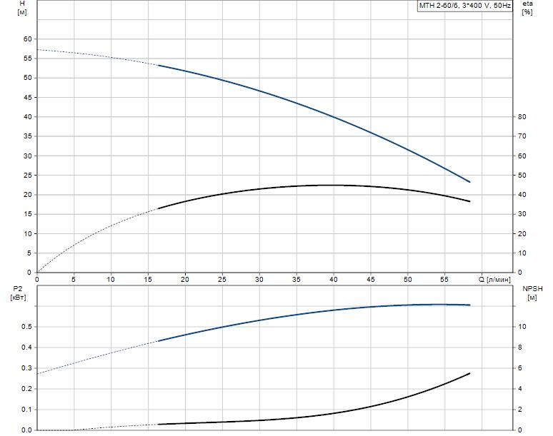 Гидравлические характеристики насоса Grundfos MTH 2-60/6 A-W-A-TDNV артикул: 43581266