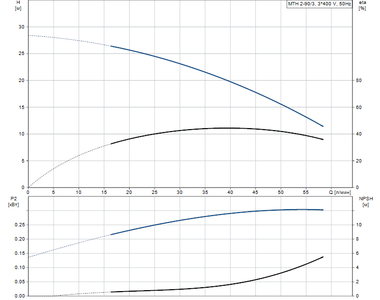 Гидравлические характеристики насоса Grundfos MTH 2-90/3 A-W-A-TDNV артикул: 43581293