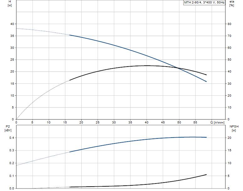 Гидравлические характеристики насоса Grundfos MTH 2-90/4 A-W-A-TDNV артикул: 43581294