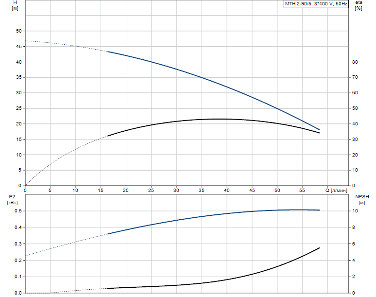 Гидравлические характеристики насоса Grundfos MTH 2-90/5 A-W-A-TDNV артикул: 43581295