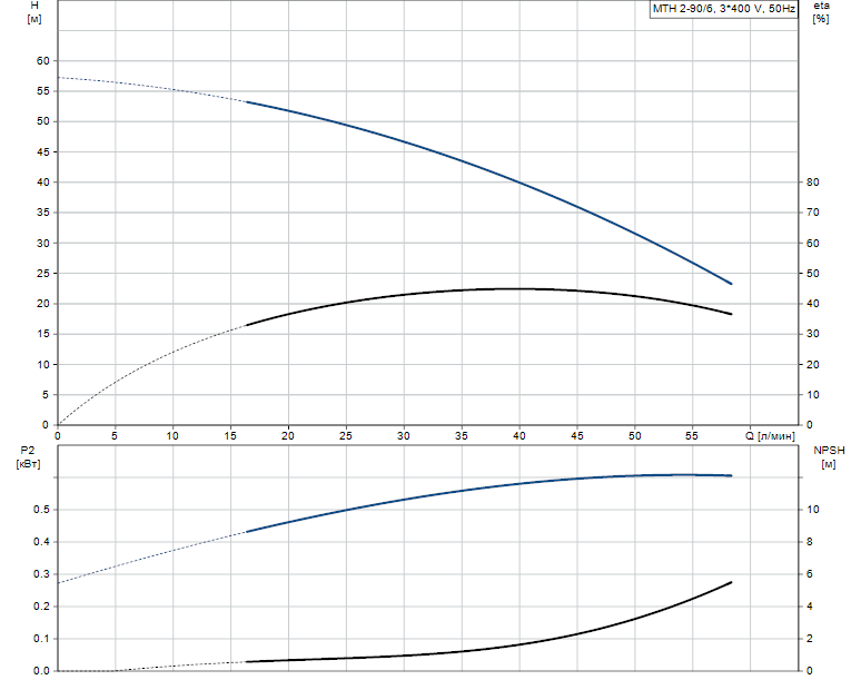 Гидравлические характеристики насоса Grundfos MTH 2-90/6 A-W-A-TDNV артикул: 43581296