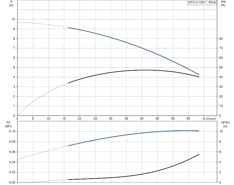 Гидравлические характеристики насоса Grundfos MTH 2-100/1 A-W-A-TDNV артикул: 43583201
