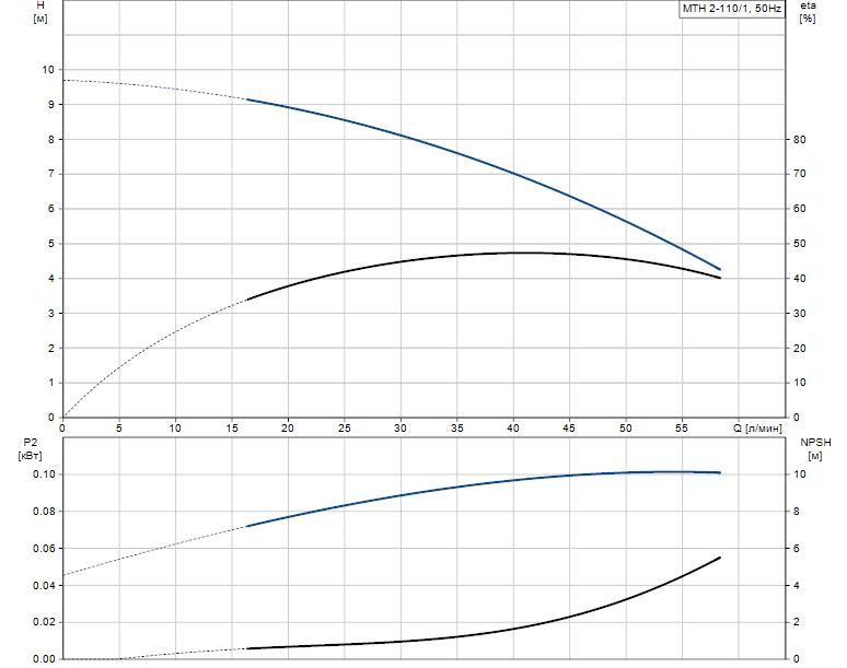 Гидравлические характеристики насоса Grundfos MTH 2-110/1 A-W-A-TDNV артикул: 43583211