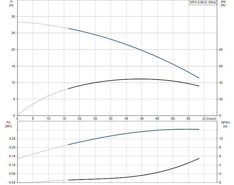 Гидравлические характеристики насоса Grundfos MTH 2-50/3 A-W-A-TDNV артикул: 43583253