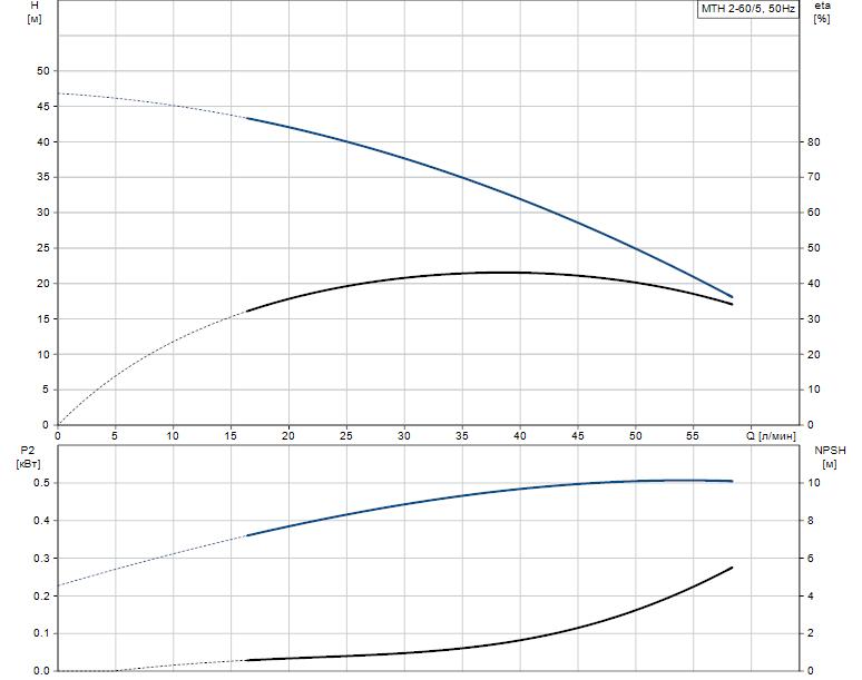 Гидравлические характеристики насоса Grundfos MTH 2-60/5 A-W-A-TDNV артикул: 43583265