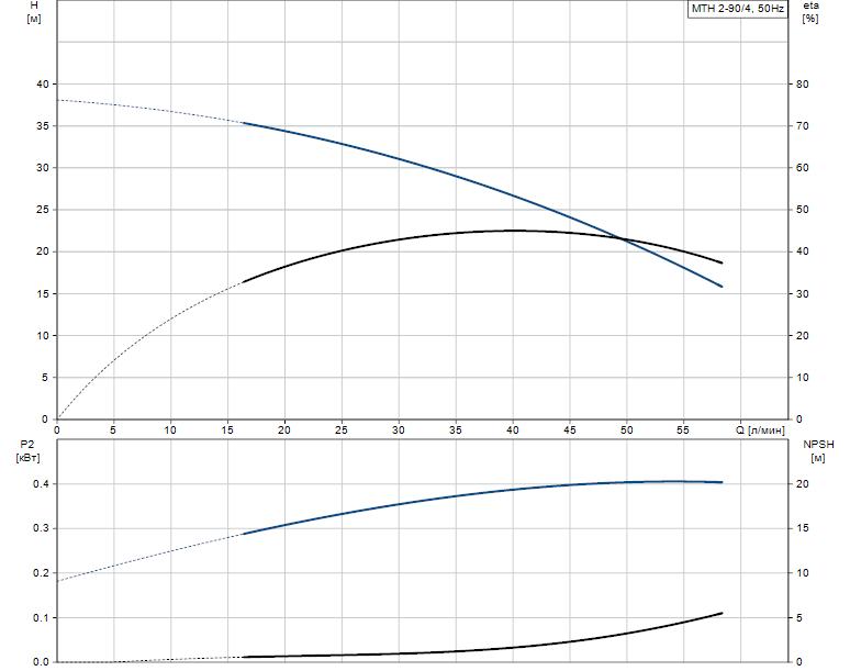 Гидравлические характеристики насоса Grundfos MTH 2-90/4 A-W-A-TDNV артикул: 43583294