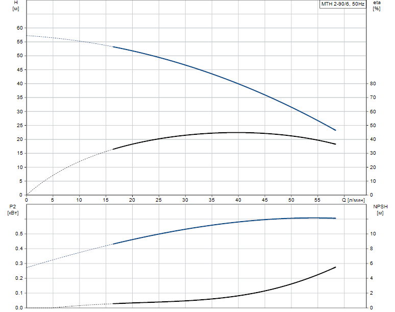 Гидравлические характеристики насоса Grundfos MTH 2-90/6 A-W-A-TDNV артикул: 43583296