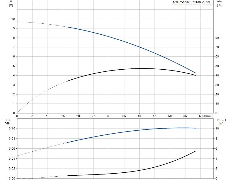 Гидравлические характеристики насоса Grundfos MTH 2-100/1 A-W-A-BUUV артикул: 43621101