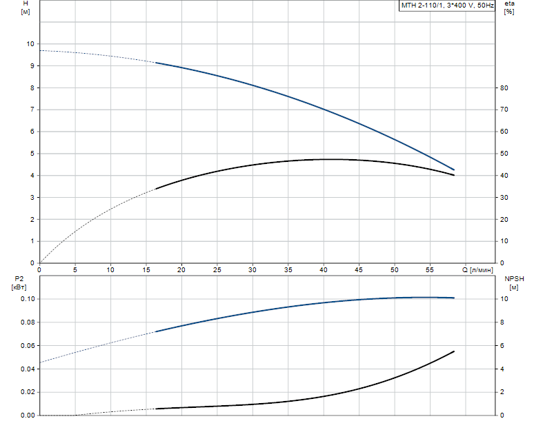 Гидравлические характеристики насоса Grundfos MTH 2-110/1 A-W-A-BUUV артикул: 43621111