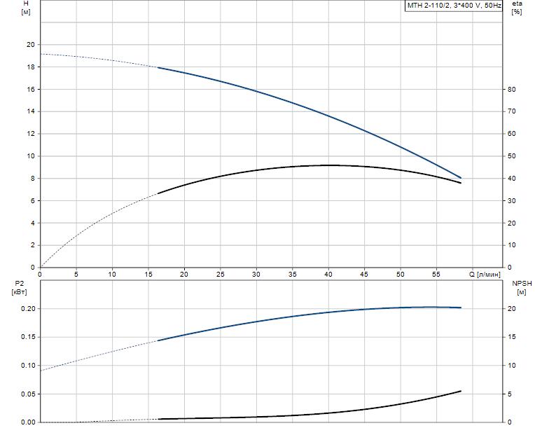 Гидравлические характеристики насоса Grundfos MTH 2-110/2 A-W-A-BUUV артикул: 43621112