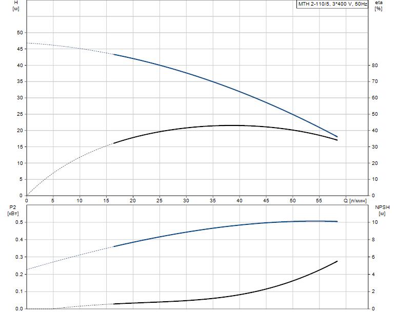 Гидравлические характеристики насоса Grundfos MTH 2-110/5 A-W-A-BUUV артикул: 43621115