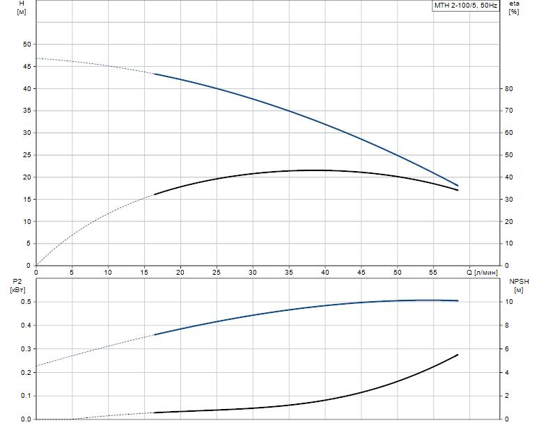Гидравлические характеристики насоса Grundfos MTH 2-100/5 A-W-A-BUUV артикул: 43623205