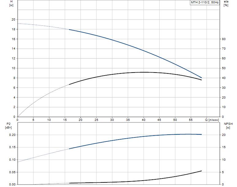Гидравлические характеристики насоса Grundfos MTH 2-110/2 A-W-A-BUUV артикул: 43623212