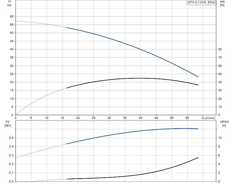 Гидравлические характеристики насоса Grundfos MTH 2-110/6 A-W-A-BUUV артикул: 43623216