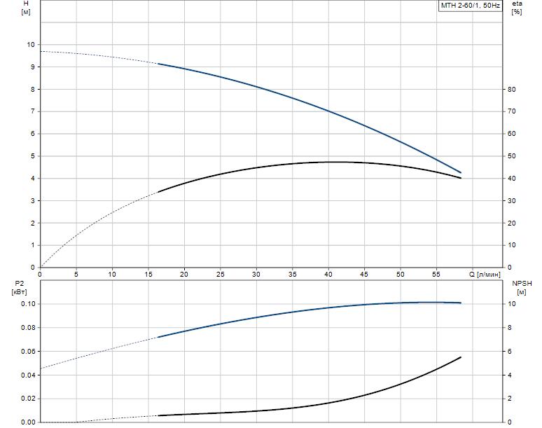 Гидравлические характеристики насоса Grundfos MTH 2-60/1 A-W-A-BUUV артикул: 43623261