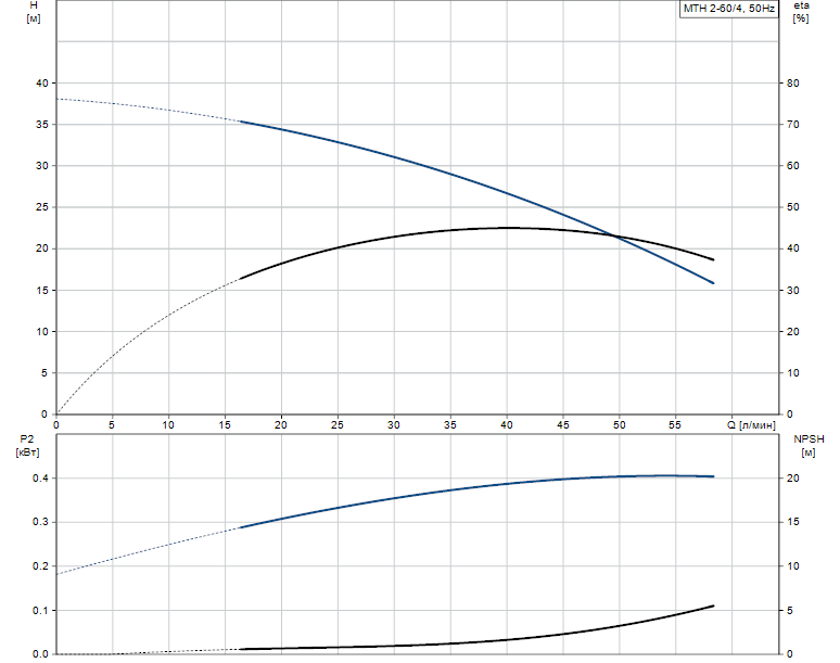 Гидравлические характеристики насоса Grundfos MTH 2-60/4 A-W-A-BUUV артикул: 43623264