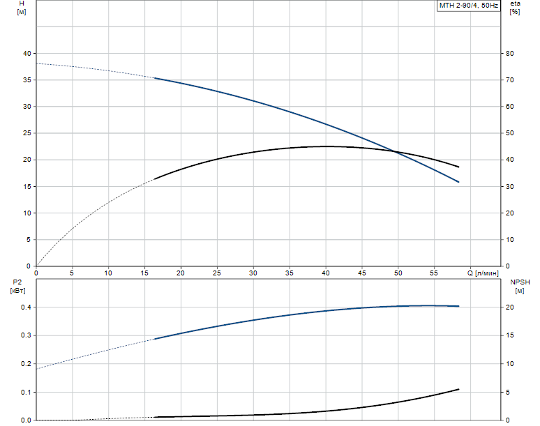 Гидравлические характеристики насоса Grundfos MTH 2-90/4 A-W-A-BUUV артикул: 43623294