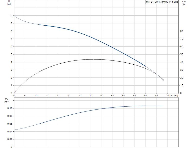 Гидравлические характеристики насоса Grundfos MTH2-100/1 A-W-A-AQQV артикул: 43641101