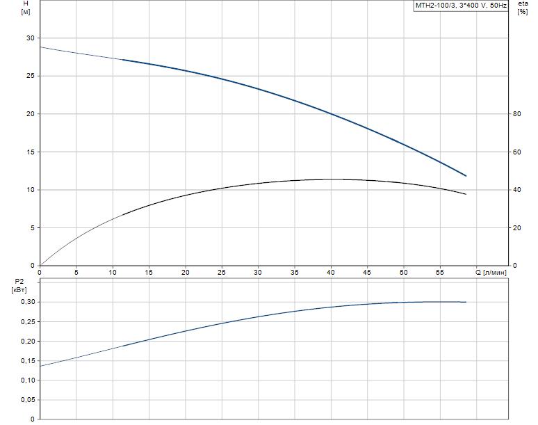 Гидравлические характеристики насоса Grundfos MTH2-100/3 A-W-A-AQQV артикул: 43641103
