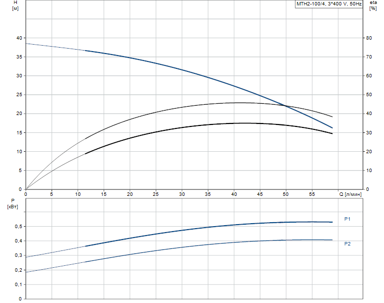 Гидравлические характеристики насоса Grundfos MTH2-100/4 A-W-A-AQQV артикул: 43641104
