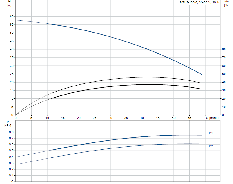 Гидравлические характеристики насоса Grundfos MTH2-100/6 A-W-A-AQQV артикул: 43641106